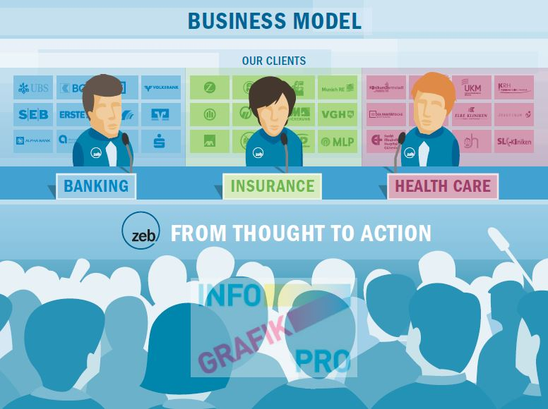 Infographic ZEB Business Model