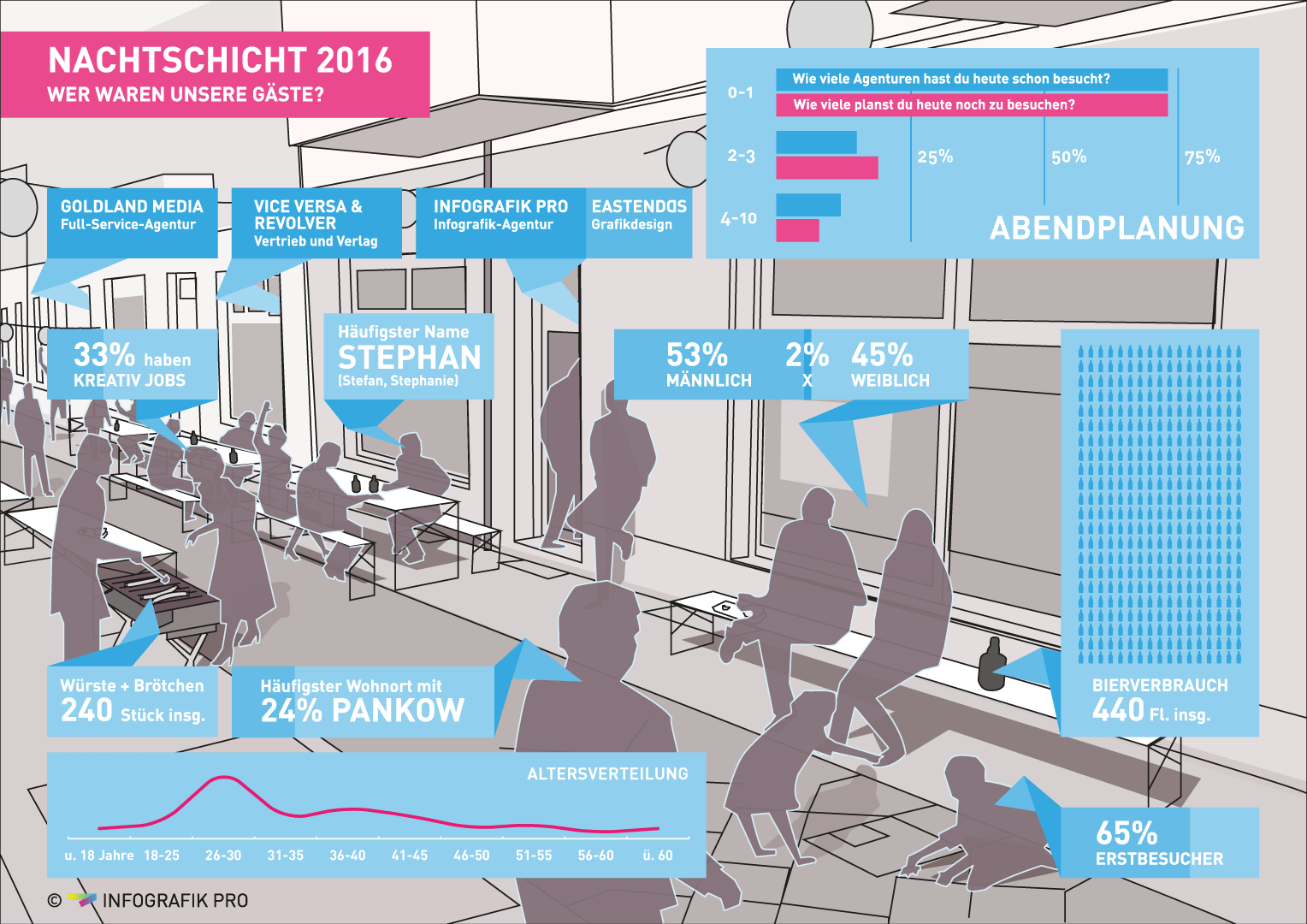 Infographic for the Berlin Design Night
